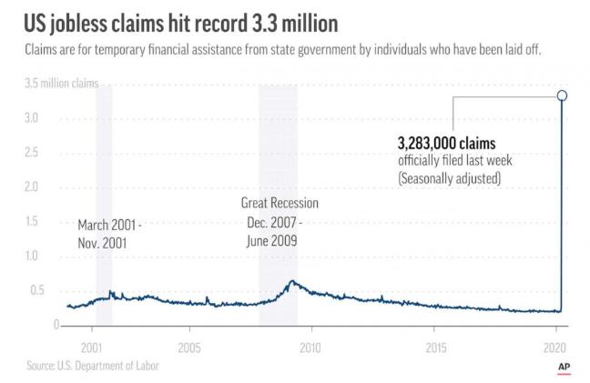 US jobless claims from coronavirus