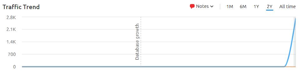 Jo Jorgenson Data for Website