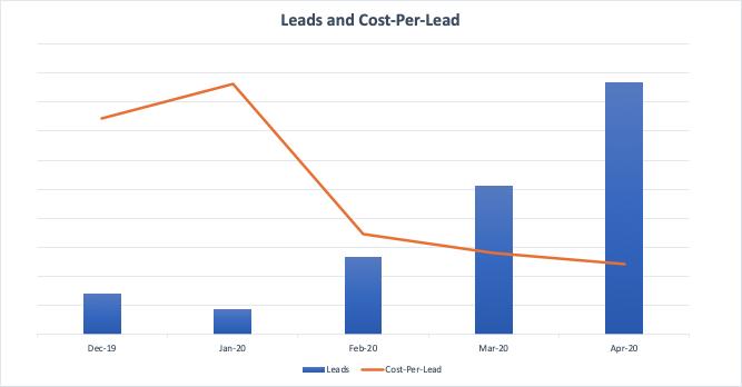 Graph Leads & Costs Per Lead