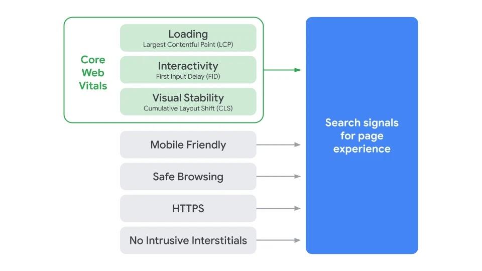 Google Search Core Web Vitals