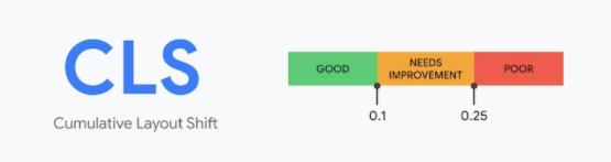Cumulative Layout Shiftscore