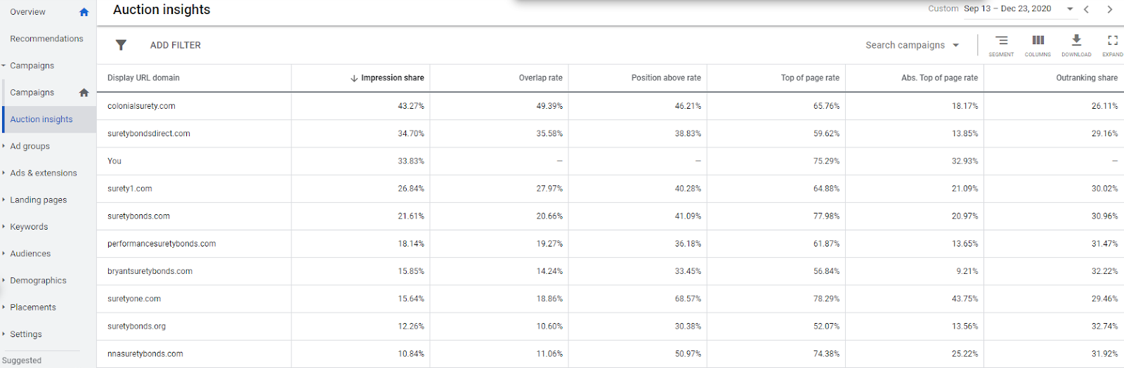 Use Google Ads Auction Insights to find who bids against you