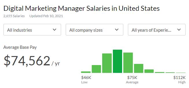 Digital Marketing Manager Salaries