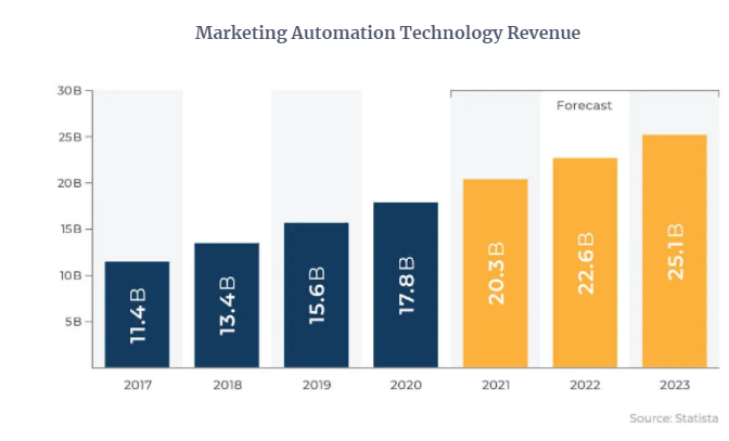 Marketing Automation Technology Revenue for 2023