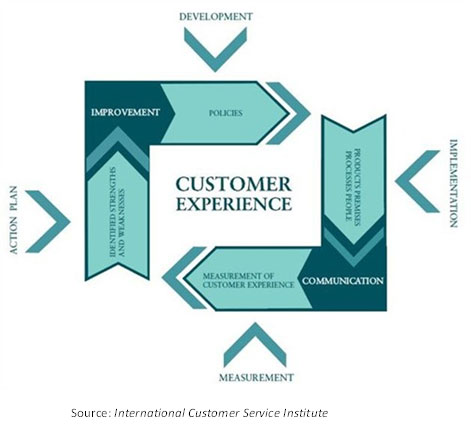 Use FCR to improve your customer service plan.