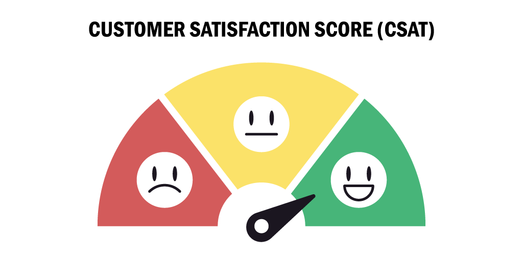 Use emojis to measure satisfaction and CSAT