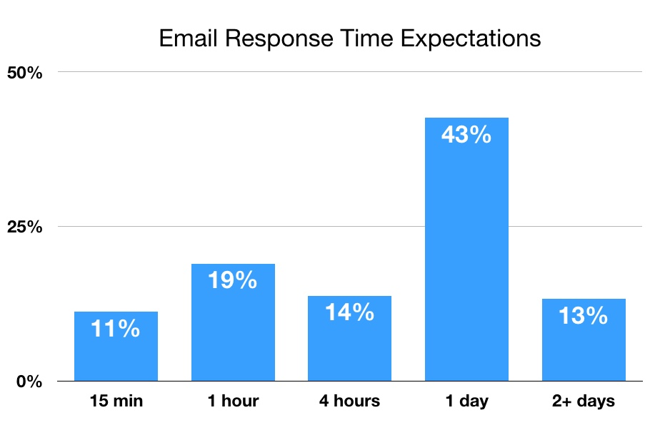 customer service email response times