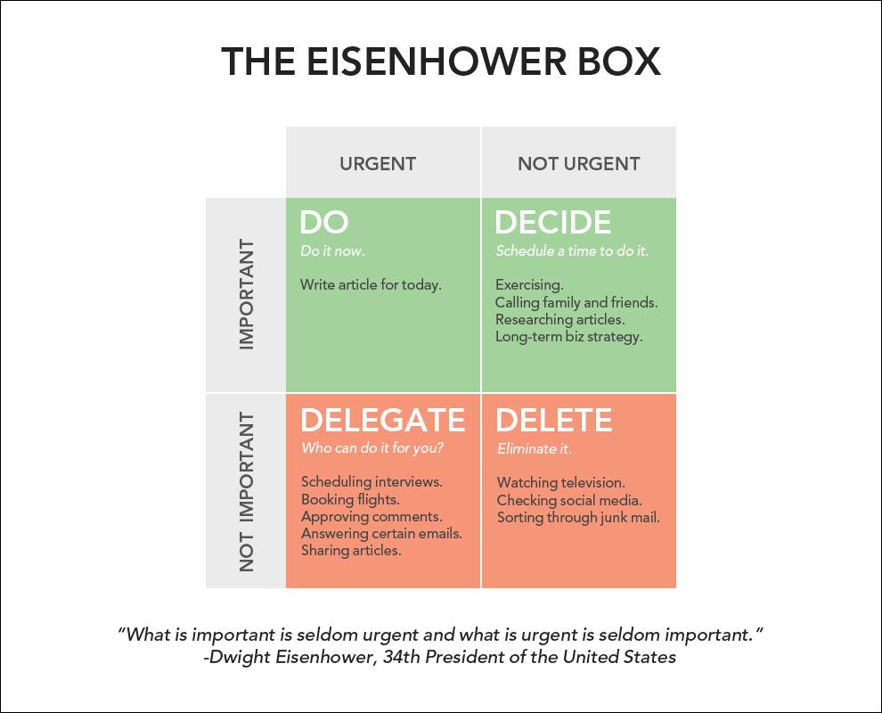 eisenhower-box-time-management-skills