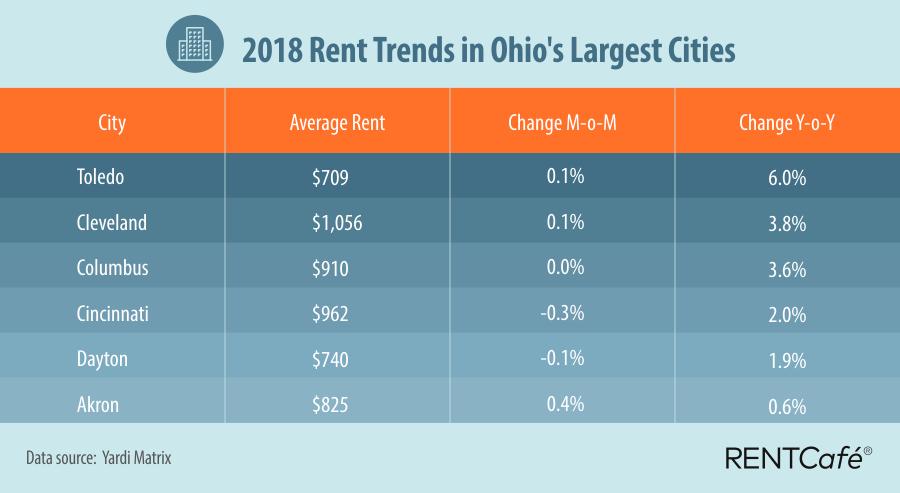 Chart shows Toledo Tops Rent Trends in Ohio's Largest Cities