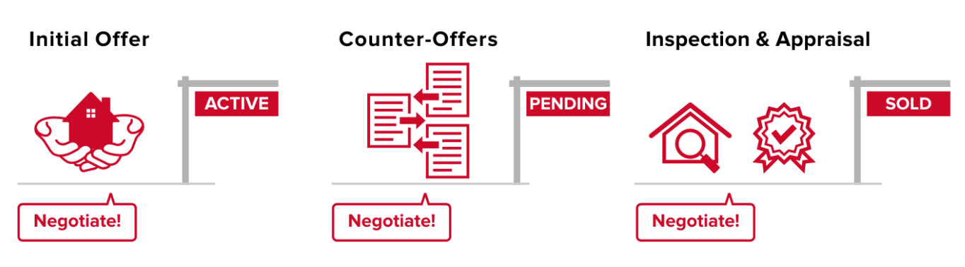 the steps of the negotiation process including initial offer, counter offers, and inspection and appraisal