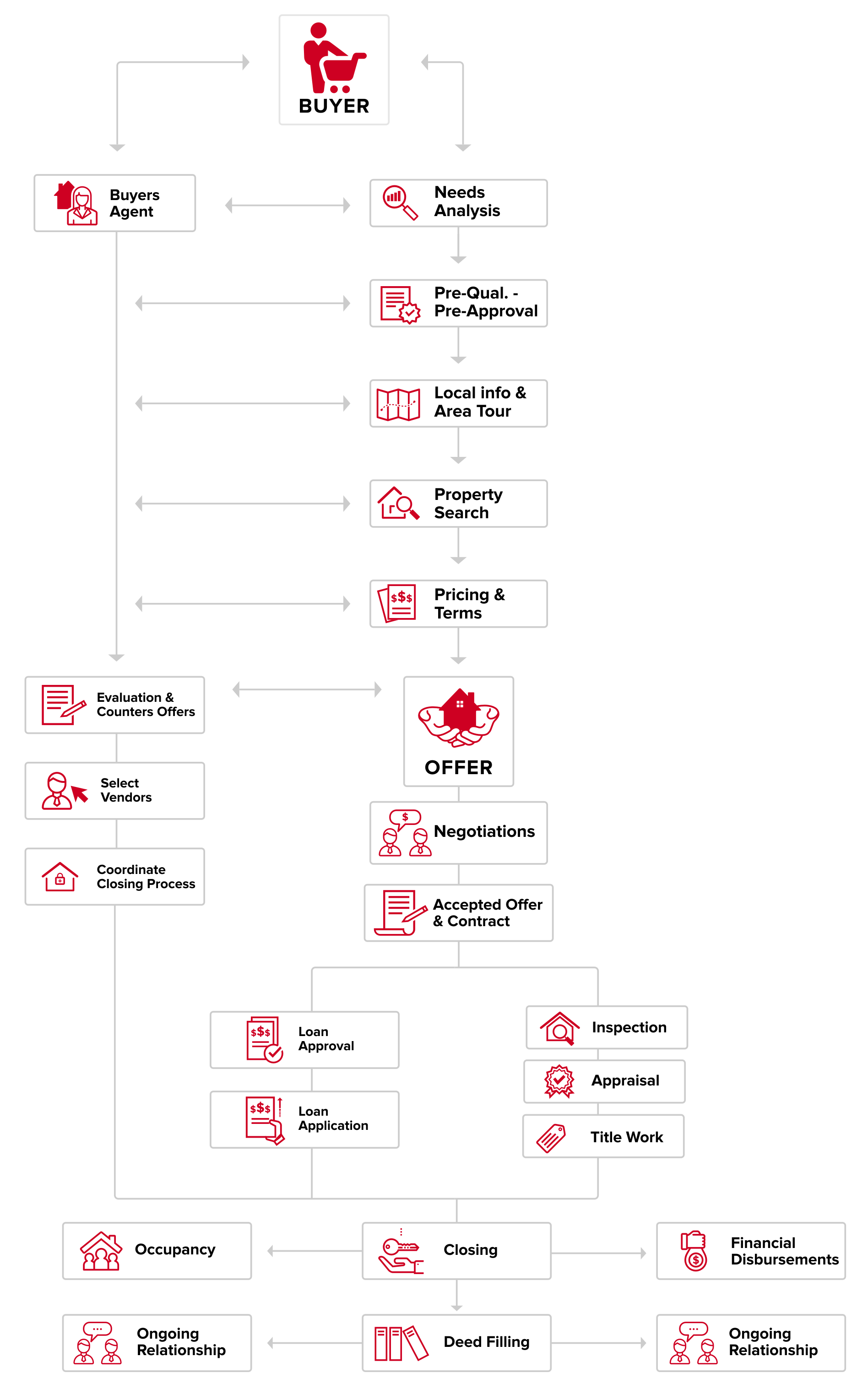 flow chart depicting the realtor's role in the home buying process