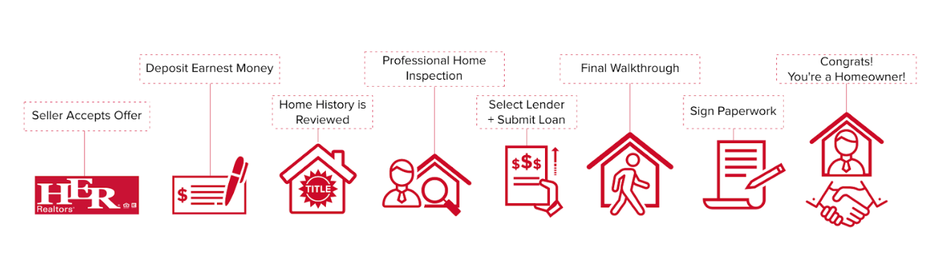 the steps of the closing process from when the seller accepts the offer to the signing of the paperwork