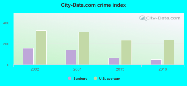 chart of crime index in Sunbury ohio