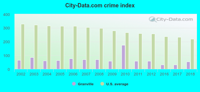 crime index chart for Granville Ohio