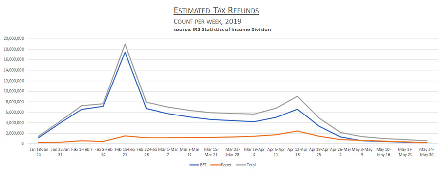 chart of count of tax refunds issued by IRS per week
