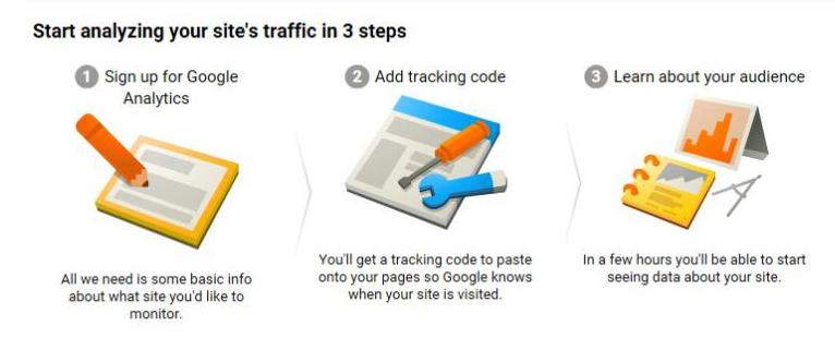 google analytics getting started