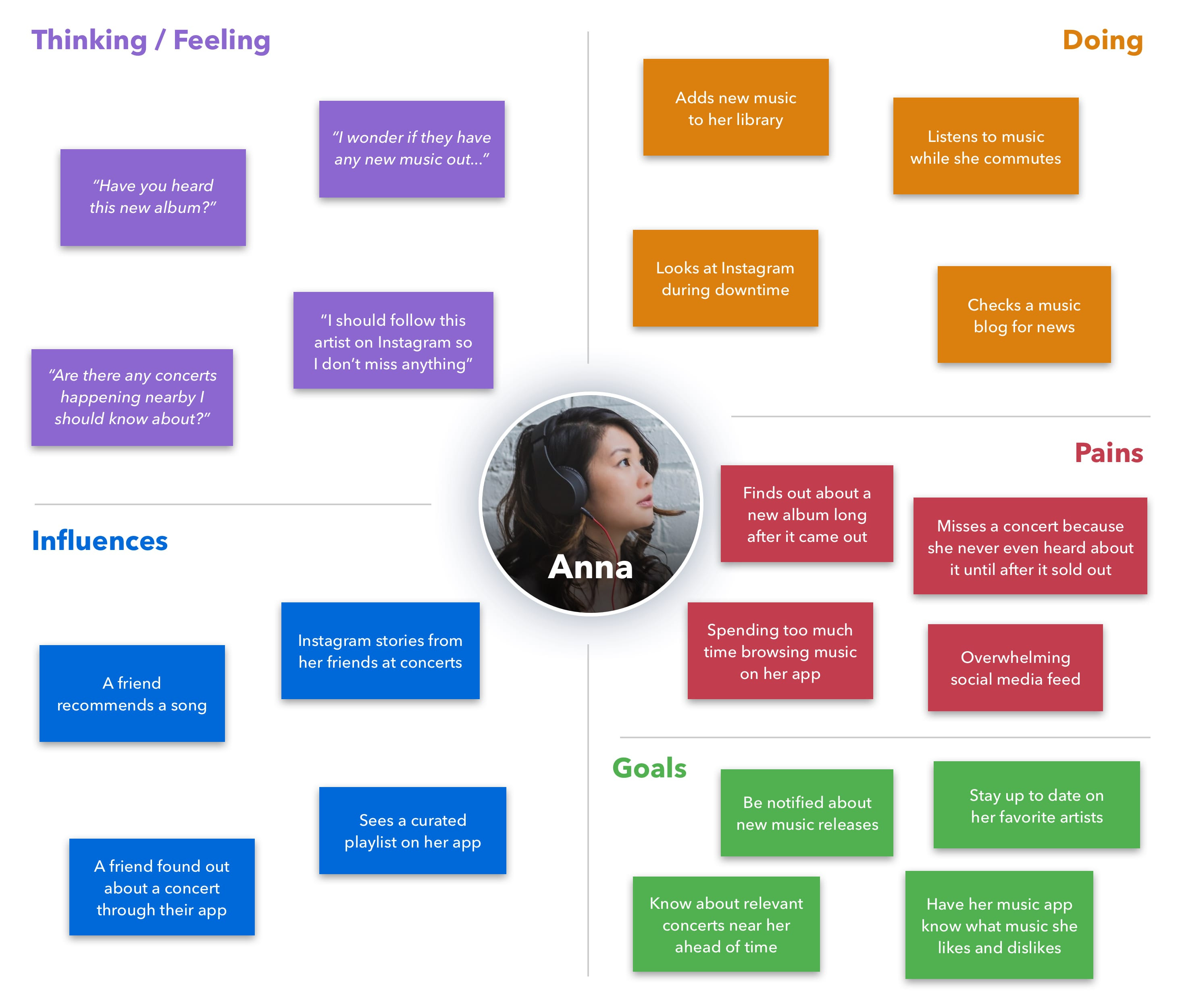 user empathy map
