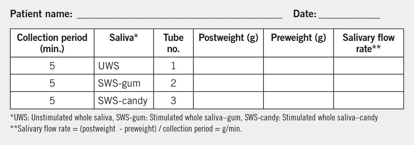 FIGURE 1: University of Southern California School of Dentistry salivary flow rate measurement sheet. Adapted with permission of Mahvash Navazesh, DMD.