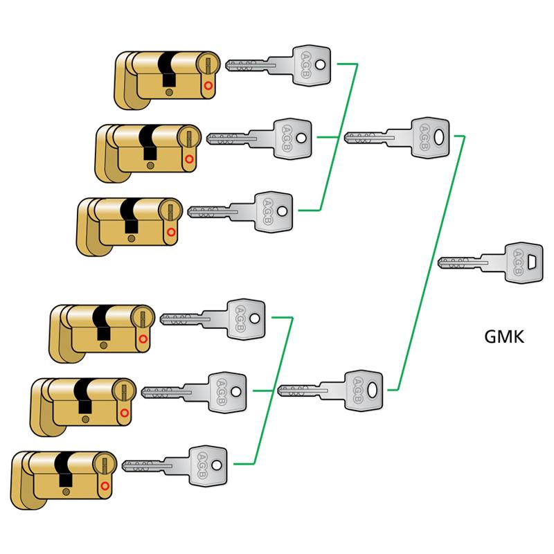 Sistem Master Key General (GMK)