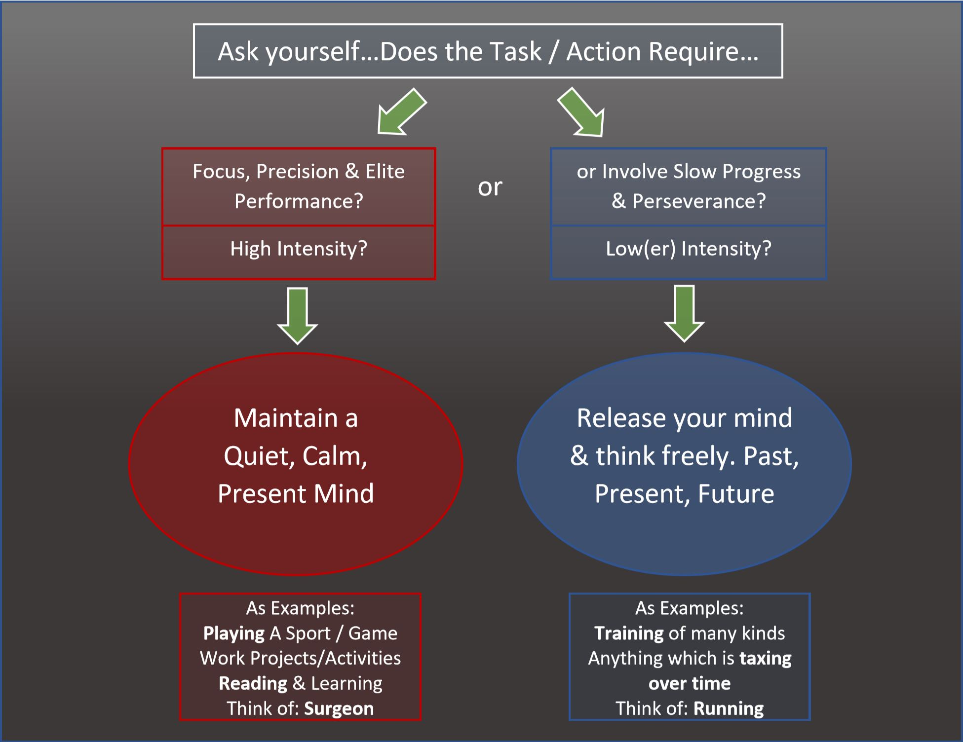 What mindset should you hold and when?