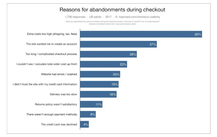 Baymard institute chart showing the top 10 reasons for abandonment during online shopping checkout