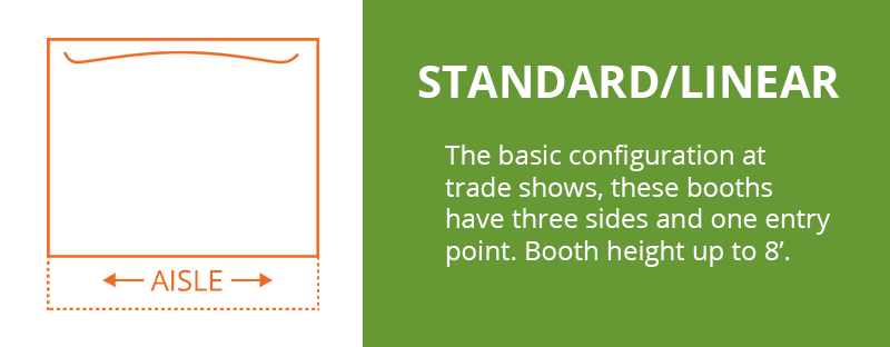 Standard/Linear Booth Configuration: The basic configuration at trade shows these booths have three sides and one entry point. Booth height up to 8'.