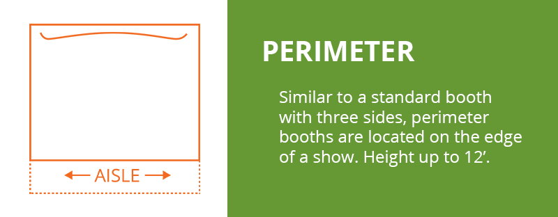 Perimeter Booth: Similar to a standard booth with three sides perimeter booths are located on the edge of a show Height up to 12'.