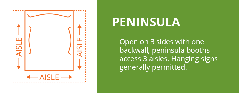 Peninsula Booth: Open on 3 sides with one backwall, peninsula booths access 3 aisles. Hanging signs generally permitted.