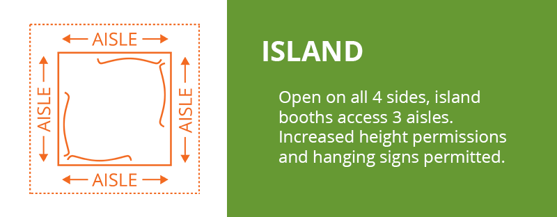 Island Booth: Open on all 4 sides, island booths access 3 aisles. Increased height permissions and hanging signs permitted.