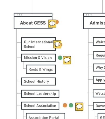 Screenshot of sitemap of proposed GESS website
