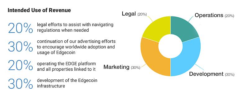 edgecoin presale use of revenue