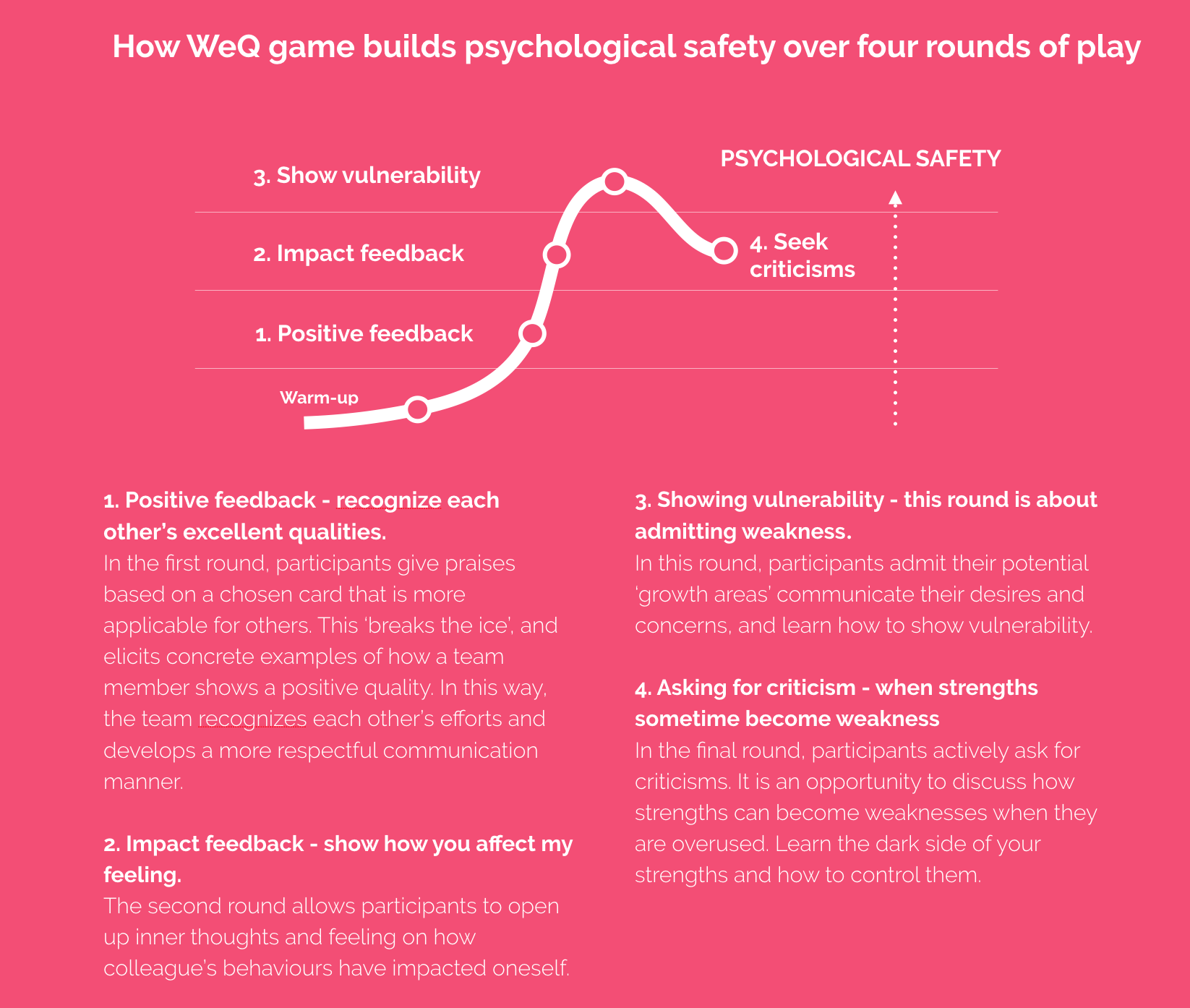 How WeQ game builds psychological safety over four rounds of play