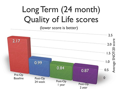 Long Term Quality of Life Scores