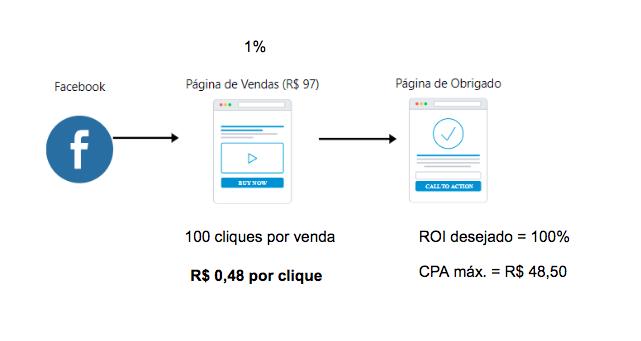 exemplo de estratégia de venda direta, mostrando a média de conversão do merdado.
