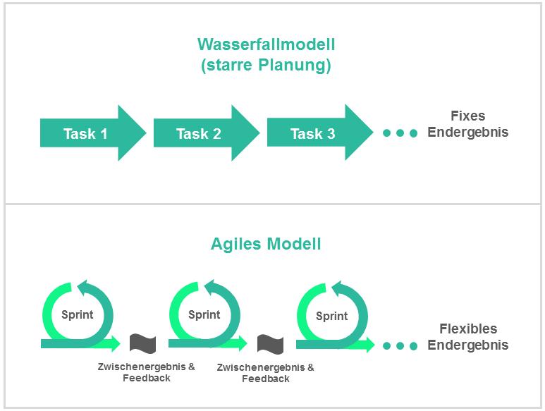 Vergleich der Projektmanagement-Modelle