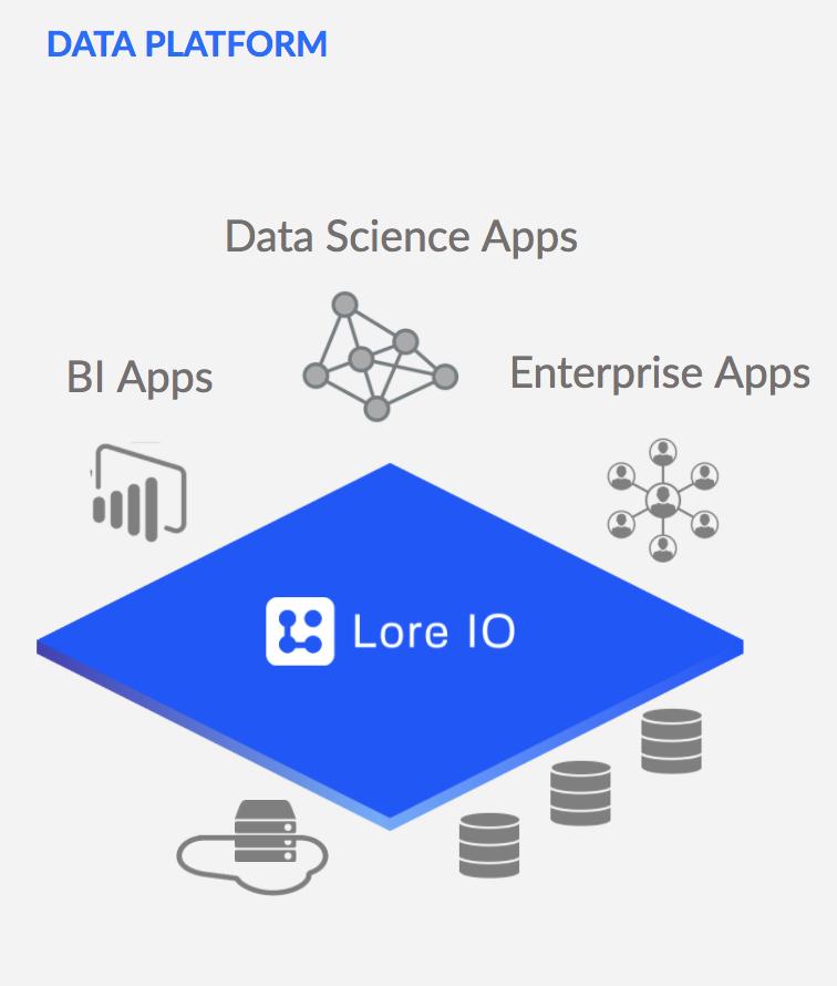 Lore IO Diagram