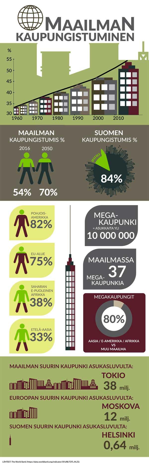 Maailman kaupungistumisesta kertova infograafi