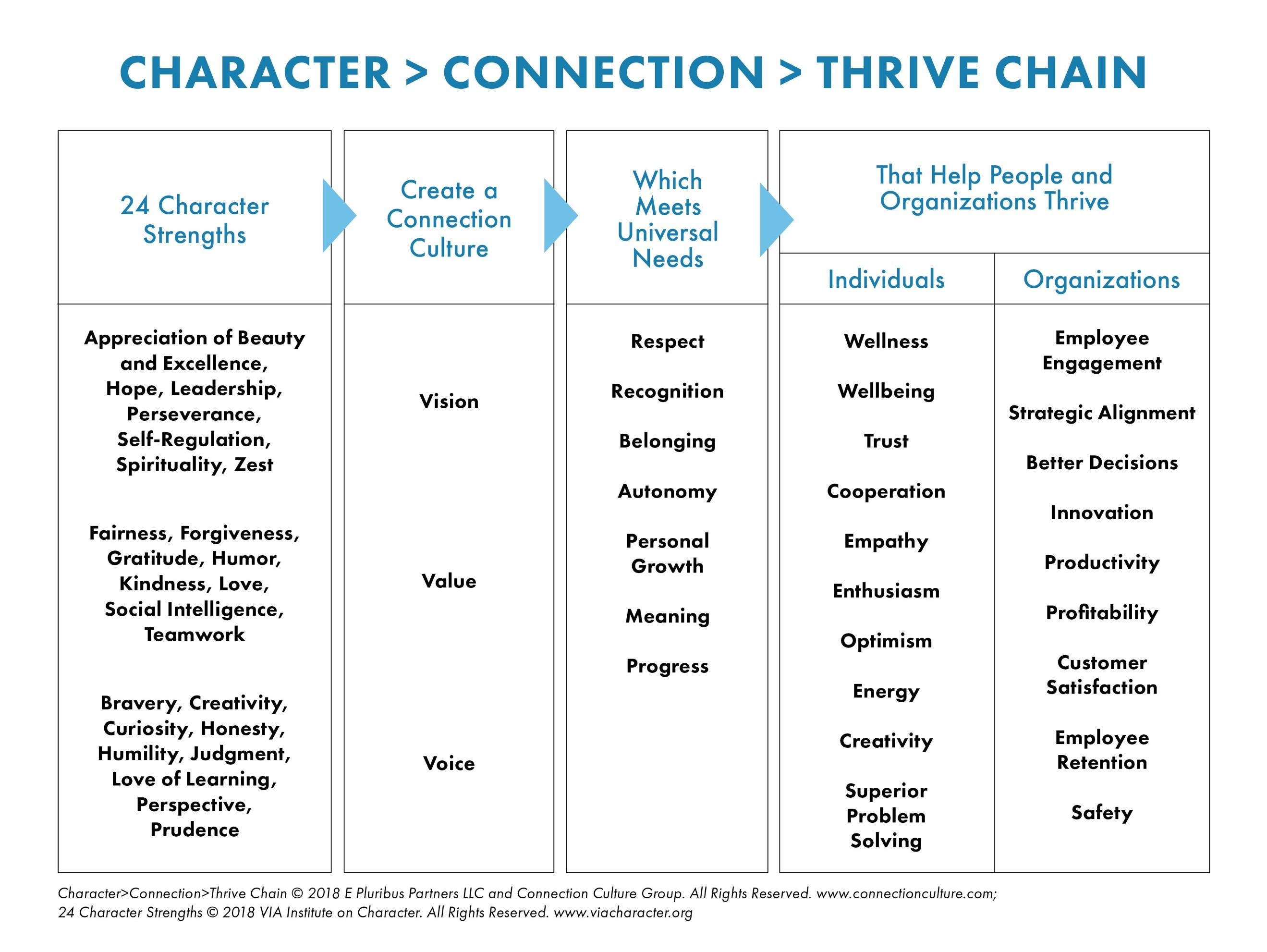 Character Connection Thrive Chain