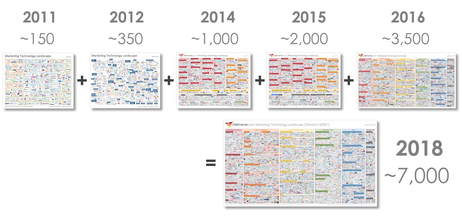 personalization trends martech 5000