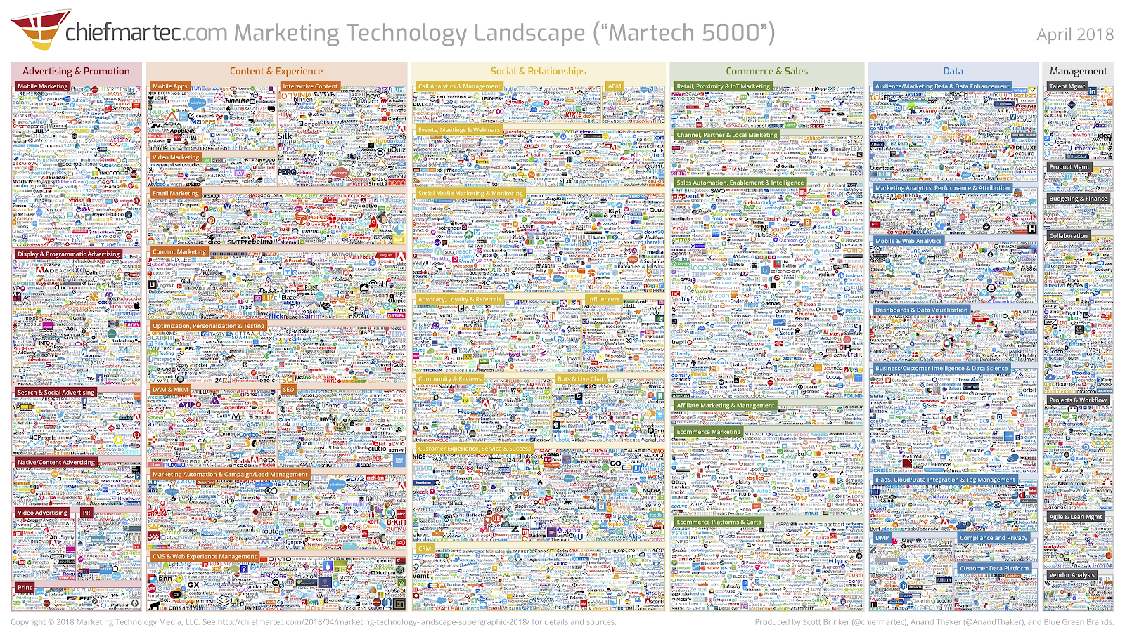 personalization trends martech 5000