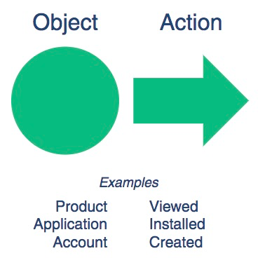 Object action personalization strategy