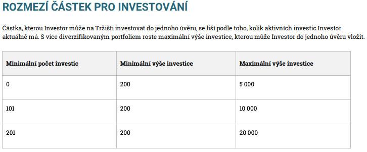 Parametry na stránce Zonky, které ukazují, kolik peněz můžeme maximálně investovat do půjček.