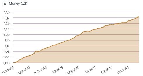 Graf ukazující stabilní a vysoké zhodnocení fondu J&T Money od J&T Banky.