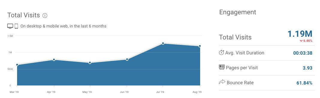Vývoj návštěvnosti webu Zonky.cz měřený službou Similarweb. Srpnová návštěvnost byla 1,19 milionu uživatelů.