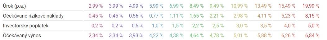 Tabulka očekávaného výnosu při investování do půjček na Zonky - nejvyšší očekávaný výnos je 6,84 %, nejnižší pak 2,34 %.