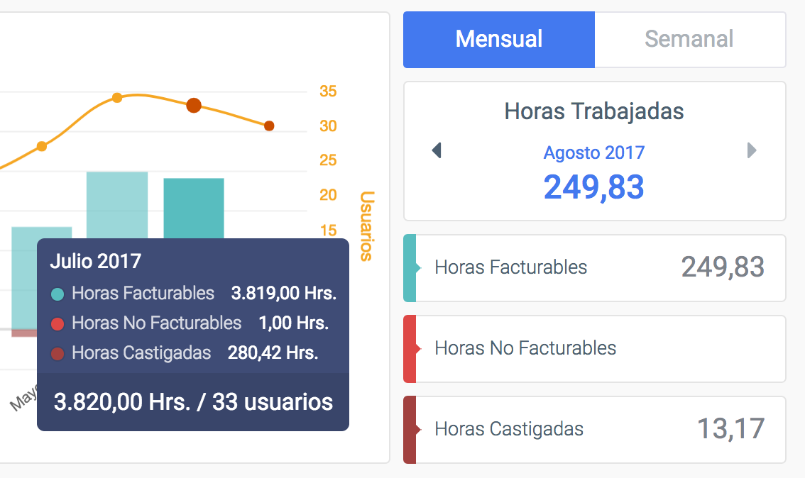 Dashboard TimeBilling mostrando horas facturables, horas no facturables y horas castigadas