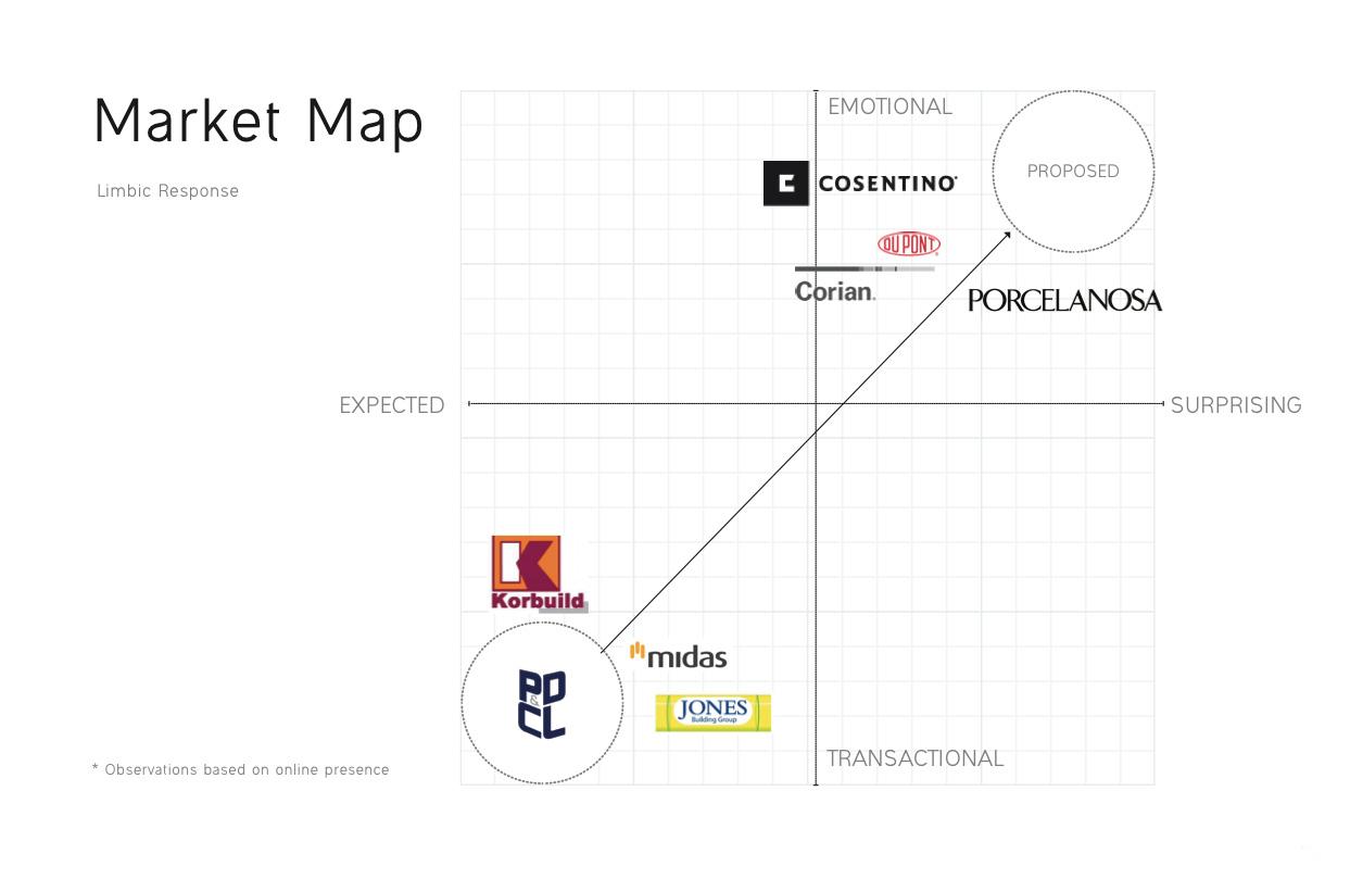 PD&CL - Limbic Market Maps