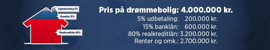 Køb af lejlighed - hvor meget koster det?
