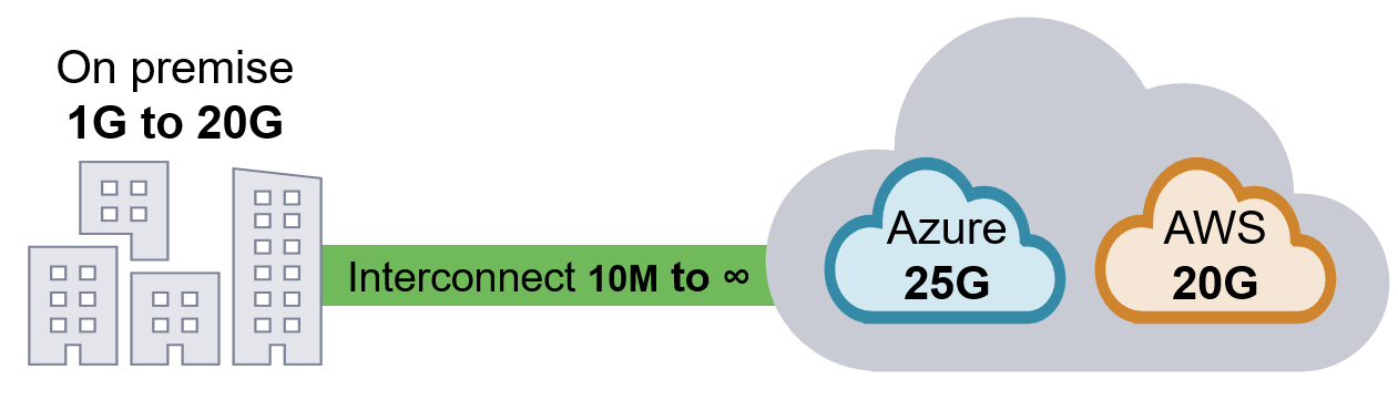 Interconnect for Bandwidth for Cloud DRaaS