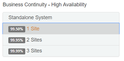 High availability setup of SAP HANA in a cost neutral fashion and SLA of 99.5%